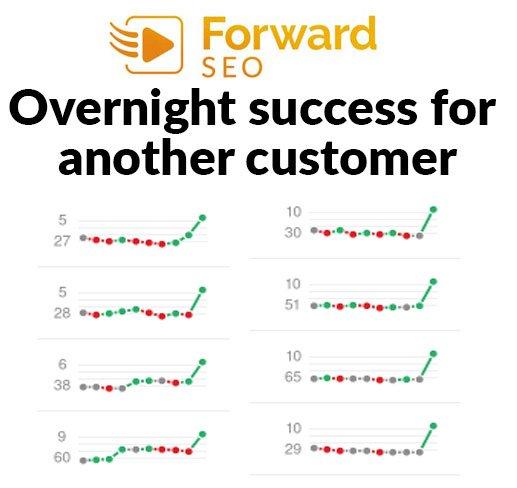 success-graphs